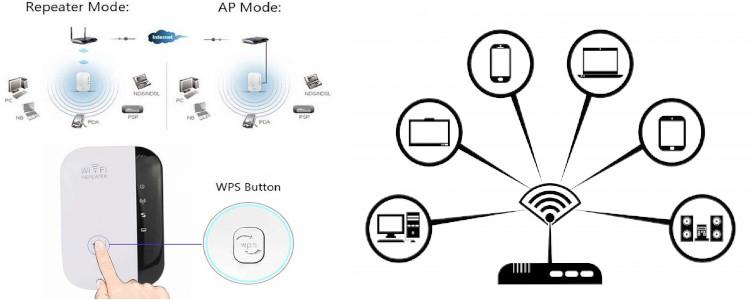 Paramètres et nombre d'antennes de routeur Fast Wifi